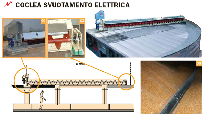 Fonctionnement de l'extracteur à vis de vidage de silos