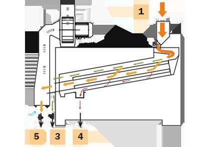 Nettoyeur PSC 5 S
